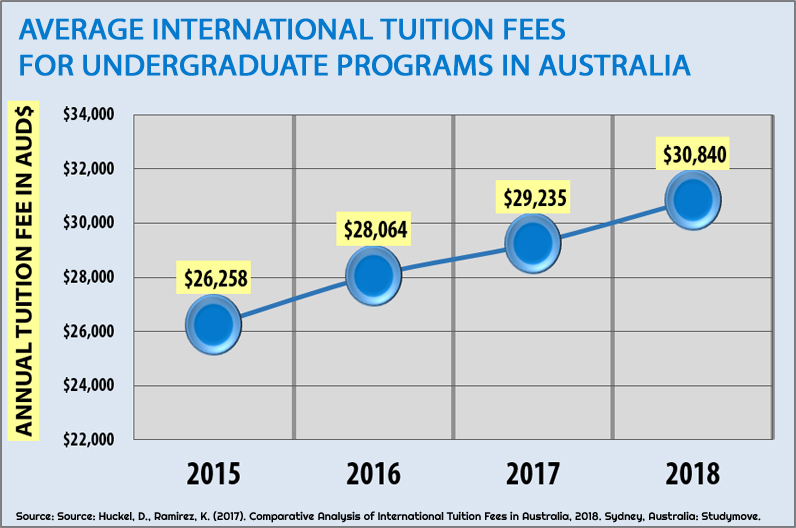 Average international tuition fees for undergraduate programs in Australia